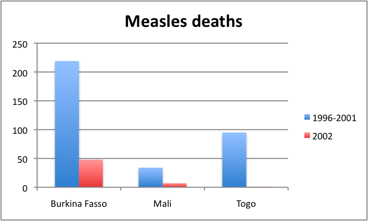 Measles deaths, Africa